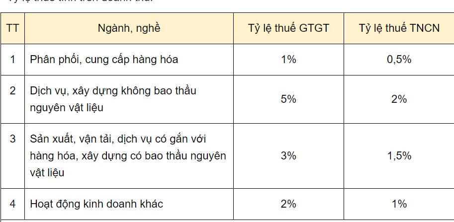 Cách tính thuế đối với hộ, cá nhân kinh doanh năm 2021 - Ảnh 2.