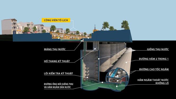 Chuyên gia nói gì về ý tưởng làm cao tốc ngầm dưới sông Tô Lịch? - Ảnh 3.