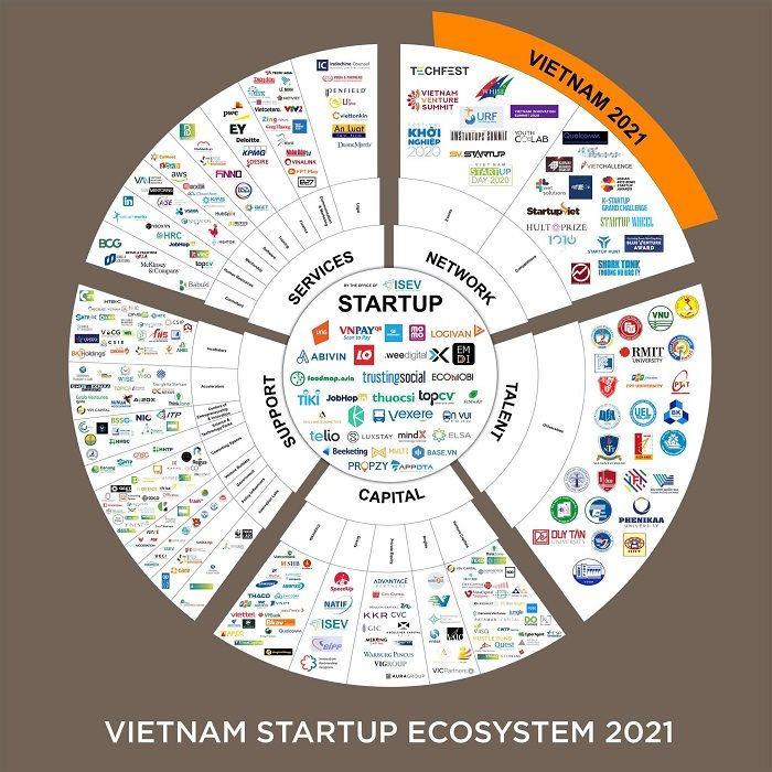 Bản đồ đầu tiên về hệ sinh thái khởi nghiệp đổi mới sáng tạo Việt Nam - Ảnh 1.