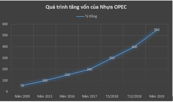 Nhựa Opec của doanh nhân Đinh Đức Thắng: 1.000 đồng doanh thu chỉ mang về hơn 2 đồng lãi - Ảnh 1.