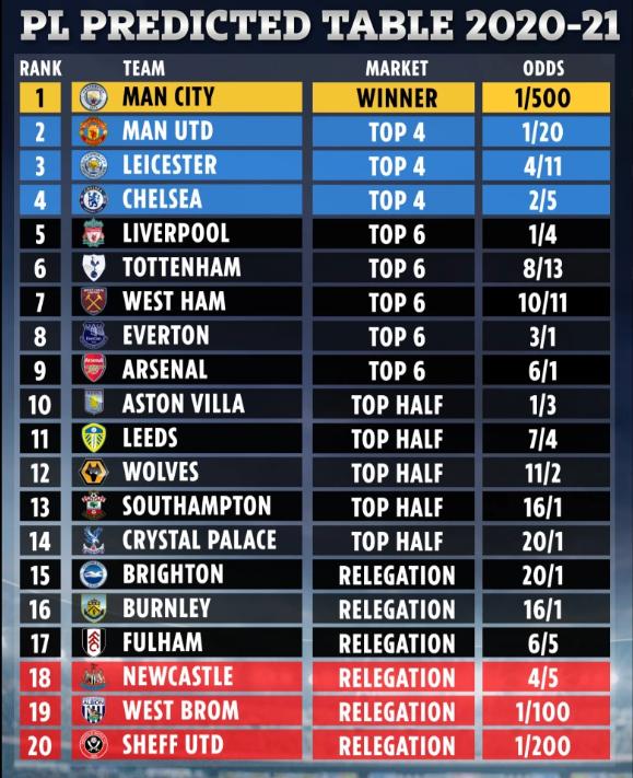 Siêu máy tính dự đoán top 4 Premier League: Phần thưởng cho Tuchel - Ảnh 1.