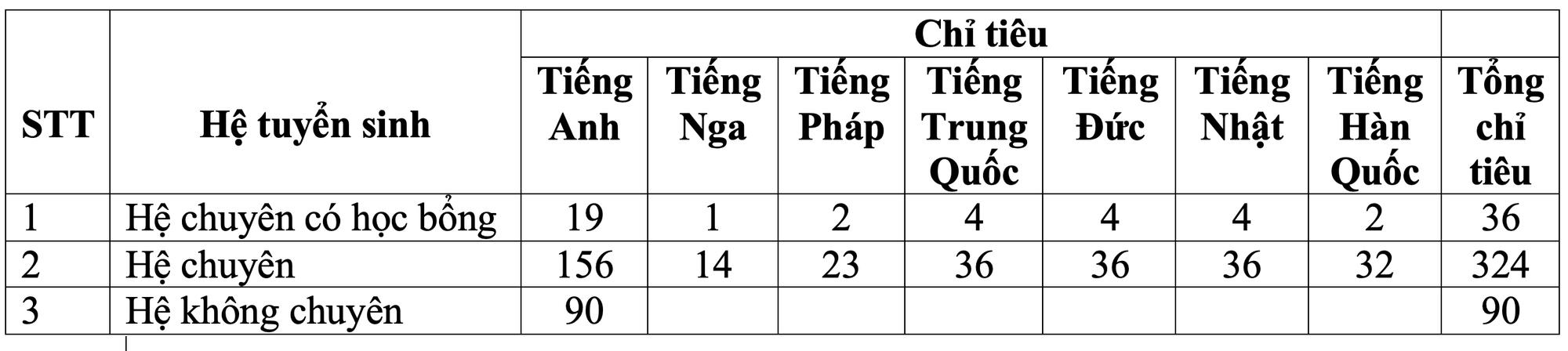 Chi tiết chỉ tiêu và thời gian tuyển sinh vào lớp 10 các trường THPT điểm tại Hà Nội - Ảnh 1.