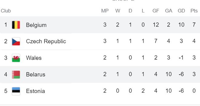 Bỉ đè bẹp Belarus, HLV Martinez hài lòng nhất điều gì? - Ảnh 3.