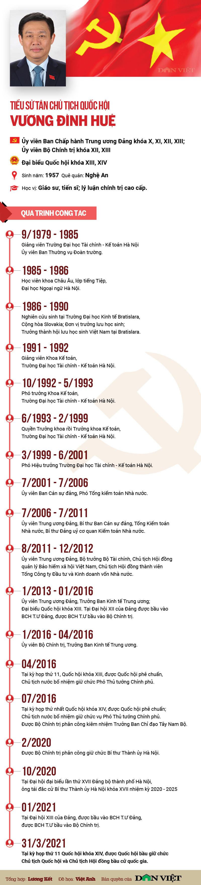 Infographic Ủy viên Bộ Chính trị Vương Đình Huệ: Từ giảng viên đại học đến người đứng đầu Quốc hội - Ảnh 1.
