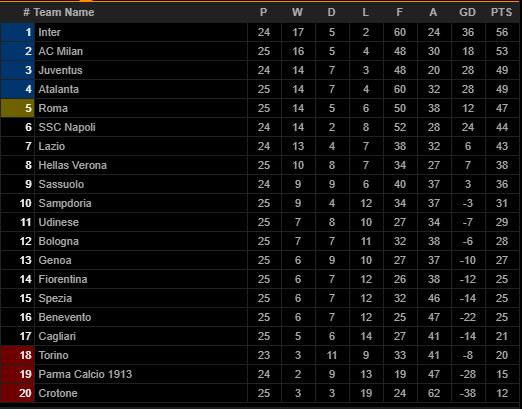 AC Milan hụt hơi trong cuộc đua Scudetto, HLV Pioli vẫn nói cứng - Ảnh 4.