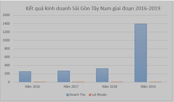 """Sài Gòn Tây Nam, doanh nghiệp """"cùng mâm"""" chiếm đoạt hàng trăm tỷ hoàn thuế VAT với Thuduc House là ai? - Ảnh 2."""