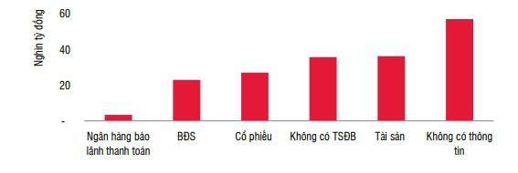 """Năm 2020, có gần 63 nghìn tỷ đồng trái phiếu BĐS có nguy cơ… """"rủi ro"""" - Ảnh 4."""