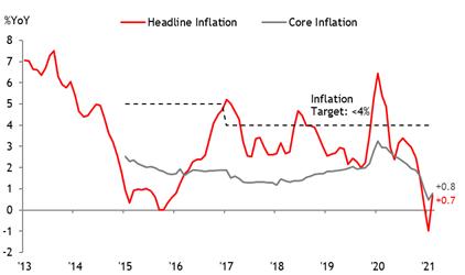 Maybank KimEng: Đà tăng trưởng GDP Việt Nam còn nguyên bất chấp làn sóng dịch thứ 3 - Ảnh 3.