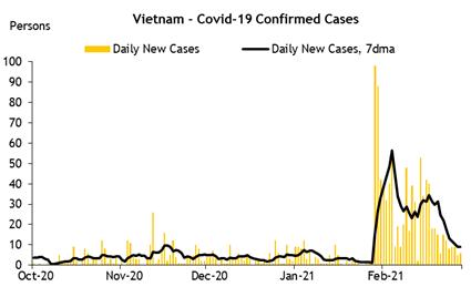 Maybank KimEng: Đà tăng trưởng GDP Việt Nam còn nguyên bất chấp làn sóng dịch thứ 3 - Ảnh 1.