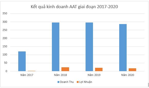 Sắp lên sàn HOSE, Tiên Sơn Thanh Hóa có kết quả kinh doanh suy giảm - Ảnh 2.