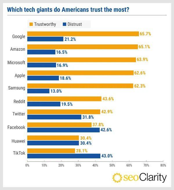 Facebook, TikTok ít được người Mỹ tin tưởng, Google được tin cậy nhất - Ảnh 2.