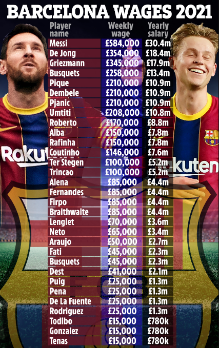 """Choáng: Mức lương của """"thần đồng"""" Ansu Fati chỉ bằng 1/13 Messi - Ảnh 2."""