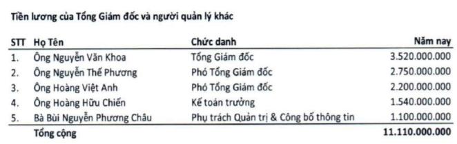 """FPT của đại gia Trương Gia Bình: Kẻ thù lao 0 đồng, người nhận lương """"khủng"""" - Ảnh 2."""