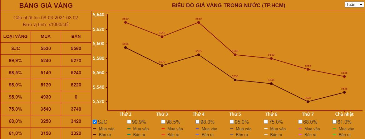 Giá vàng hôm nay 8/3: Giảm xuống mức thấp nhất trong 9 tháng - Ảnh 1.