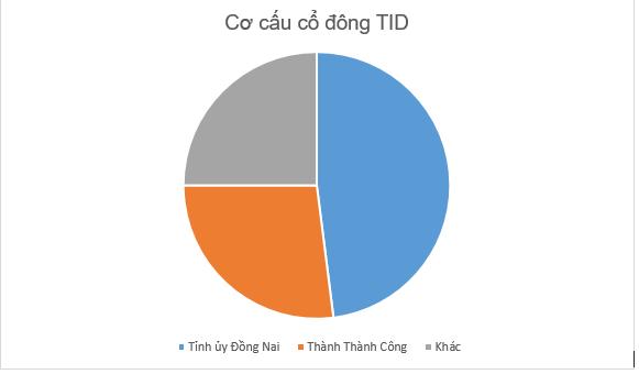 """""""Vua"""" đất Đồng Nai giải thể Hàng không Tín Nghĩa Express - Ảnh 2."""