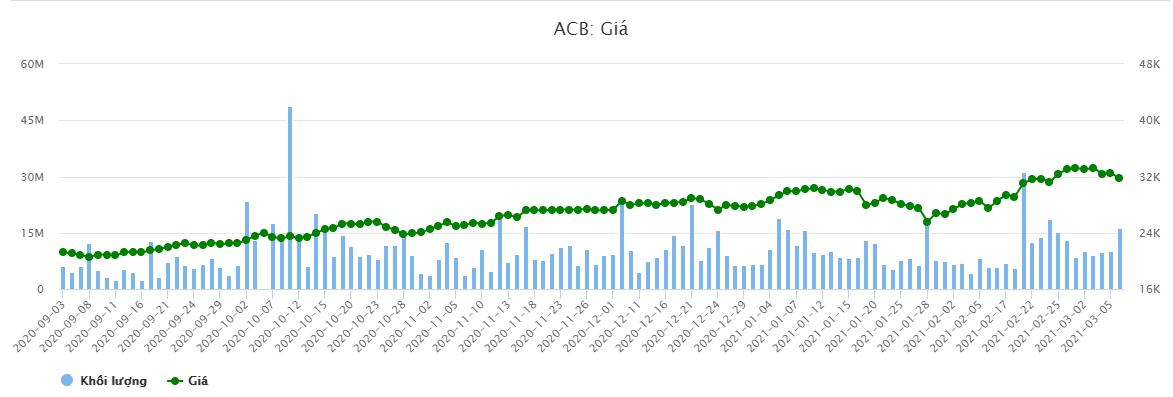 Thấy gì từ thương vụ 3.000 tỷ của Dragon Capital tại ACB - Ảnh 2.