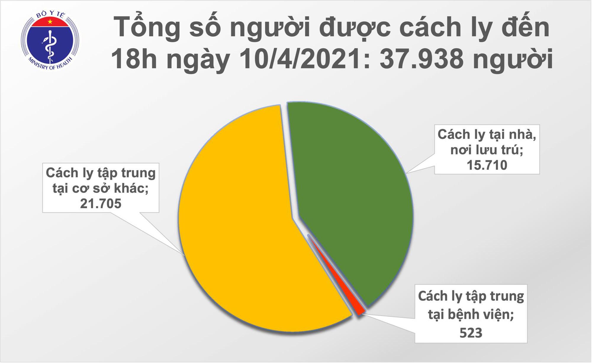 Chiều 10/4, Việt Nam có 9 ca Covid-19 mắc mới - Ảnh 2.