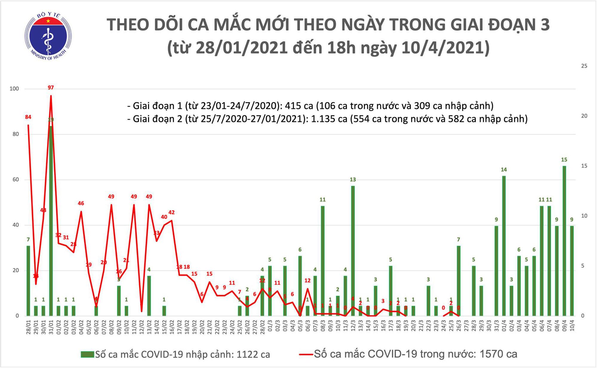Chiều 10/4, Việt Nam có 9 ca Covid-19 mắc mới - Ảnh 1.