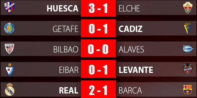 Real Madrid lên đỉnh La Liga, vì sao HLV Zidane vẫn lo lắng? - Ảnh 2.