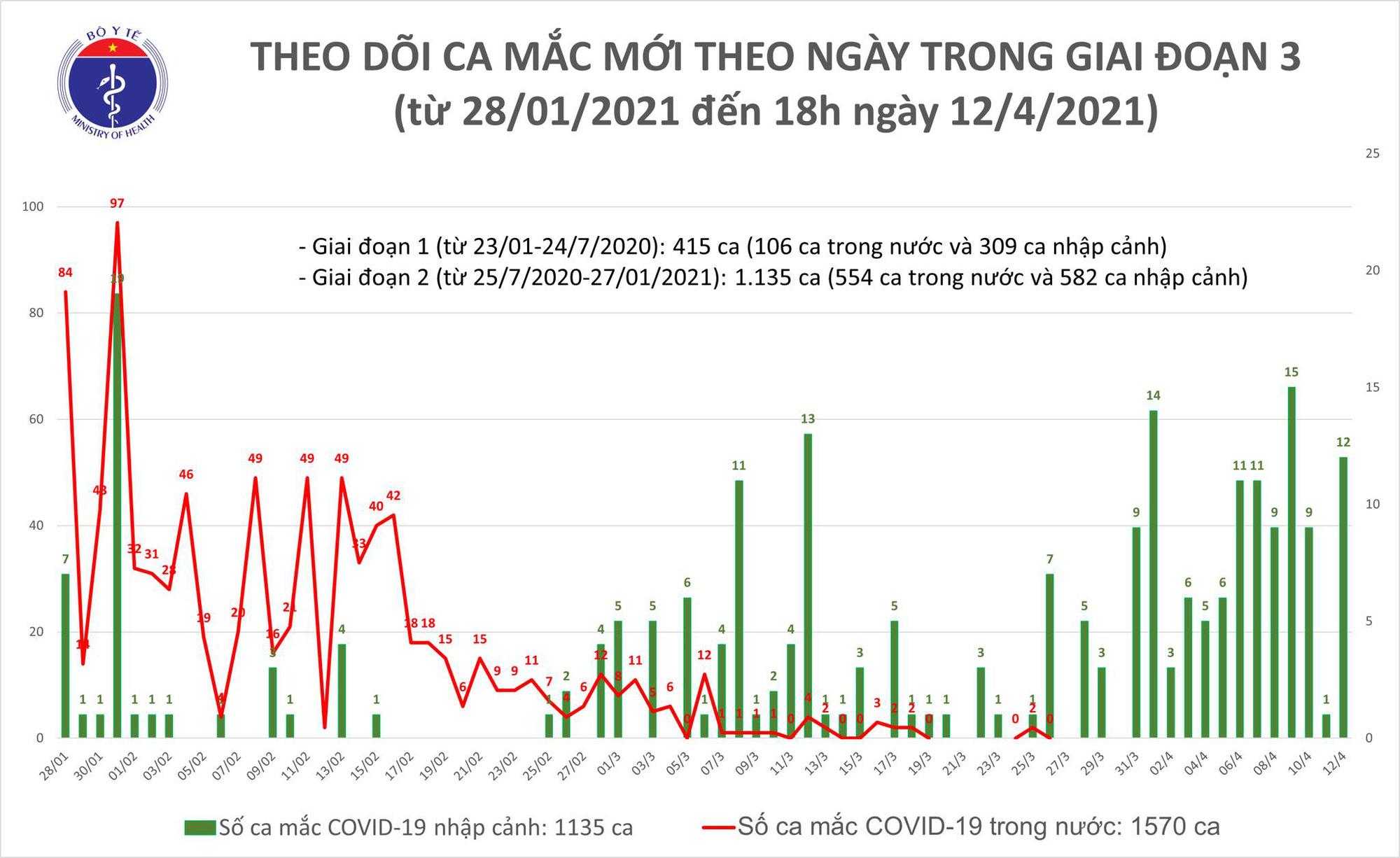 Chiều 12/4, 8 người Việt và 1 chuyên gia người Đức mắc Covid-19  - Ảnh 1.