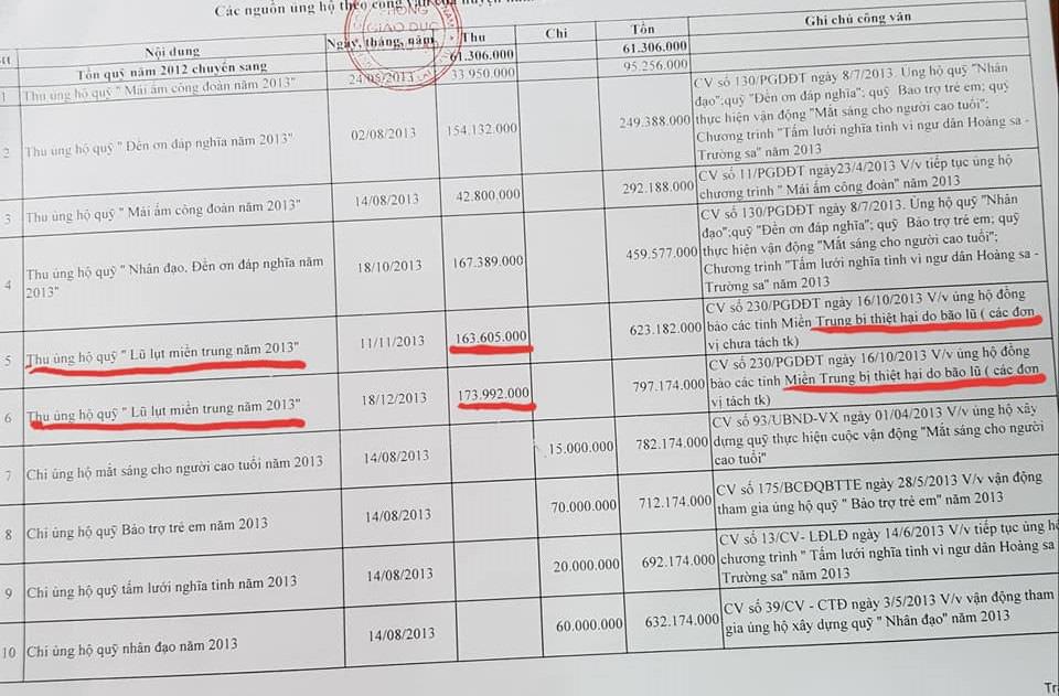 Lai Châu:Có hay không, nguyên Trưởng phòng Giáo dục – Đào tạo Mường Tè biển thủ tiền ủng hộ người nghèo, lũ lụt Miền Trung? - Ảnh 2.