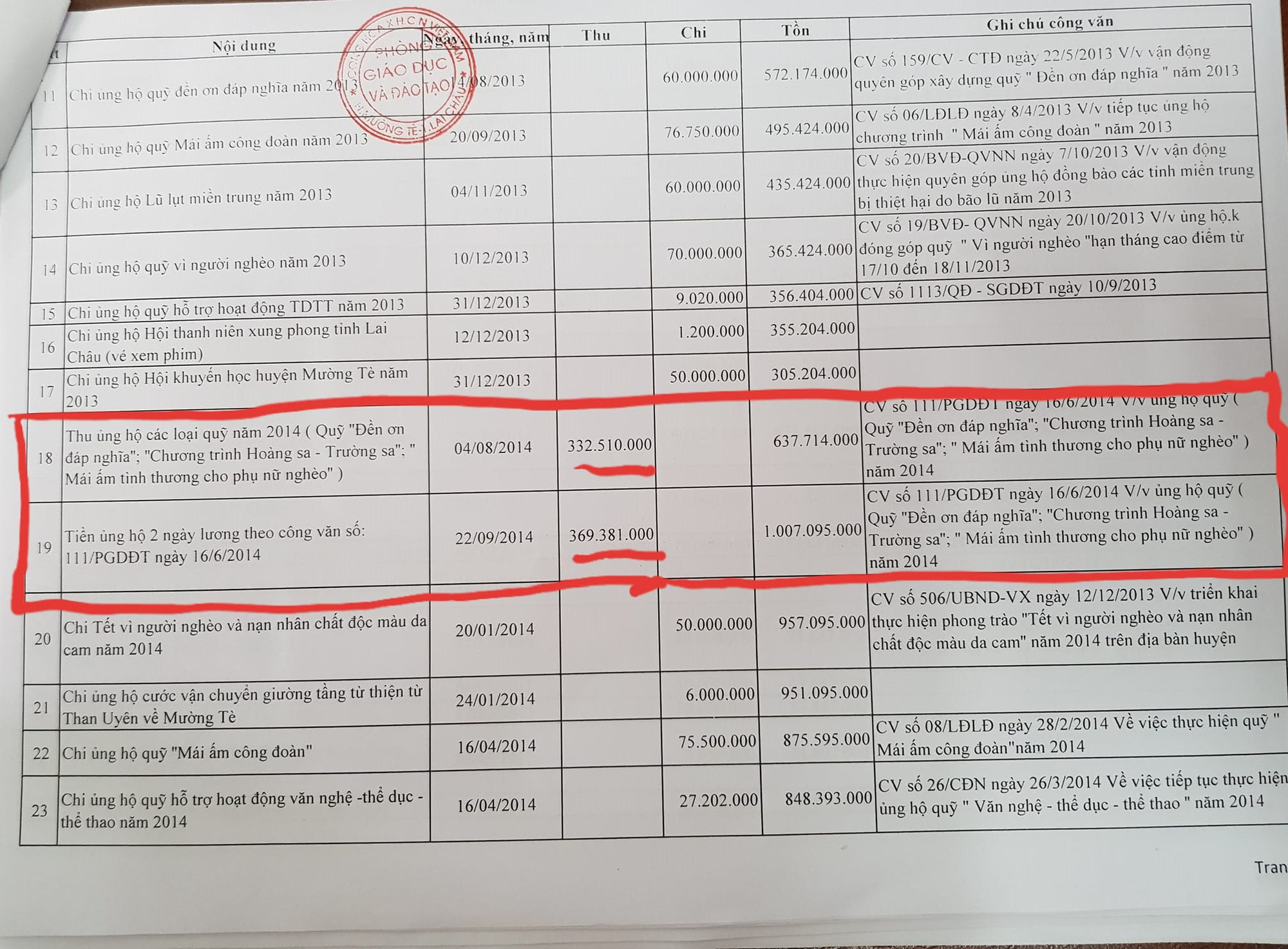 Lai Châu:Có hay không, nguyên Trưởng phòng Giáo dục – Đào tạo Mường Tè biển thủ tiền ủng hộ người nghèo, lũ lụt Miền Trung? - Ảnh 5.