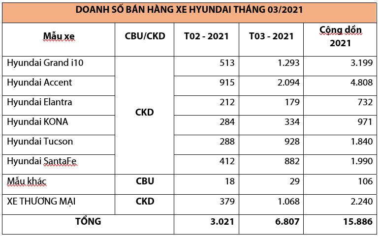 TC MOTOR công bố kết quả bán hàng Hyundai tháng 3/2021 - Ảnh 4.