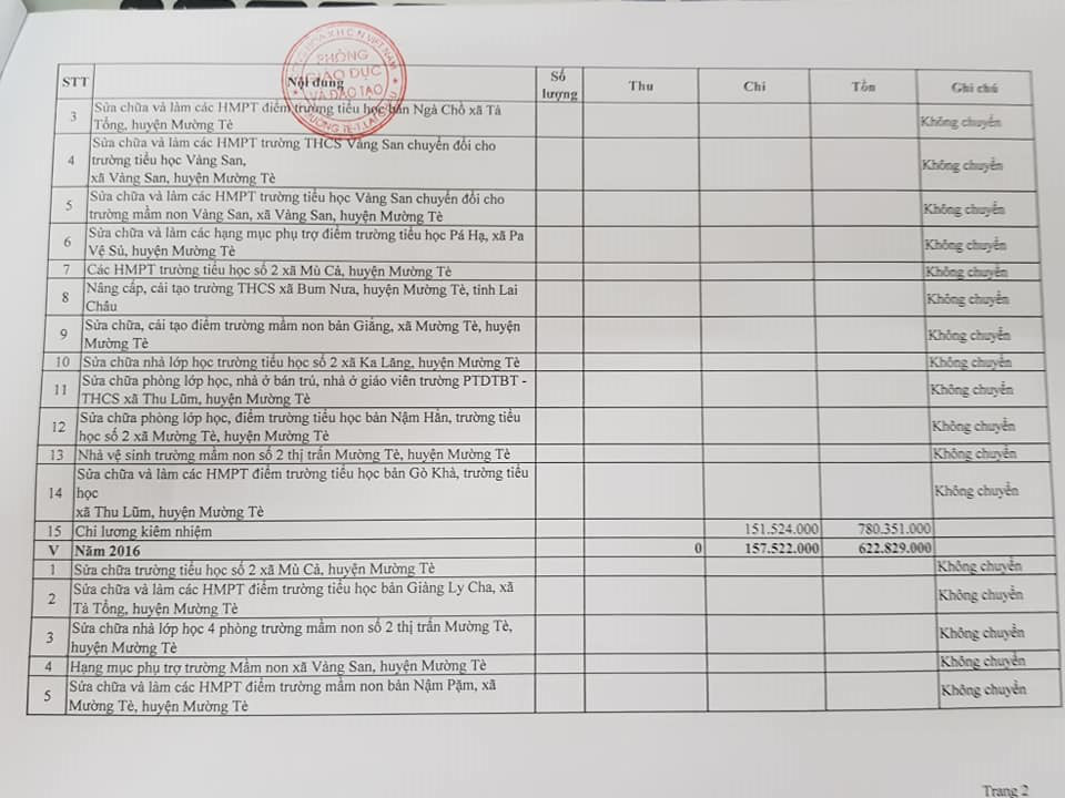 Lai Châu:Có hay không, nguyên Trưởng phòng Giáo dục – Đào tạo Mường Tè biển thủ tiền ủng hộ người nghèo, lũ lụt Miền Trung? - Ảnh 7.
