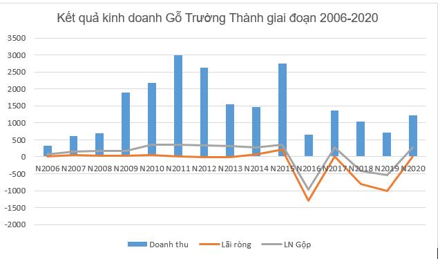 Lỗ lũy kế hơn 3.000 tỷ đồng, Gỗ Trường Thành của ông Mai Hữu Tín bị nghi ngờ khả năng hoạt động liên tục - Ảnh 1.