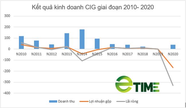 Cổ phiếu tăng gần 129% trong 1 tháng, Coma 18 lên kế hoạch năm 2021 đi ngang - Ảnh 1.