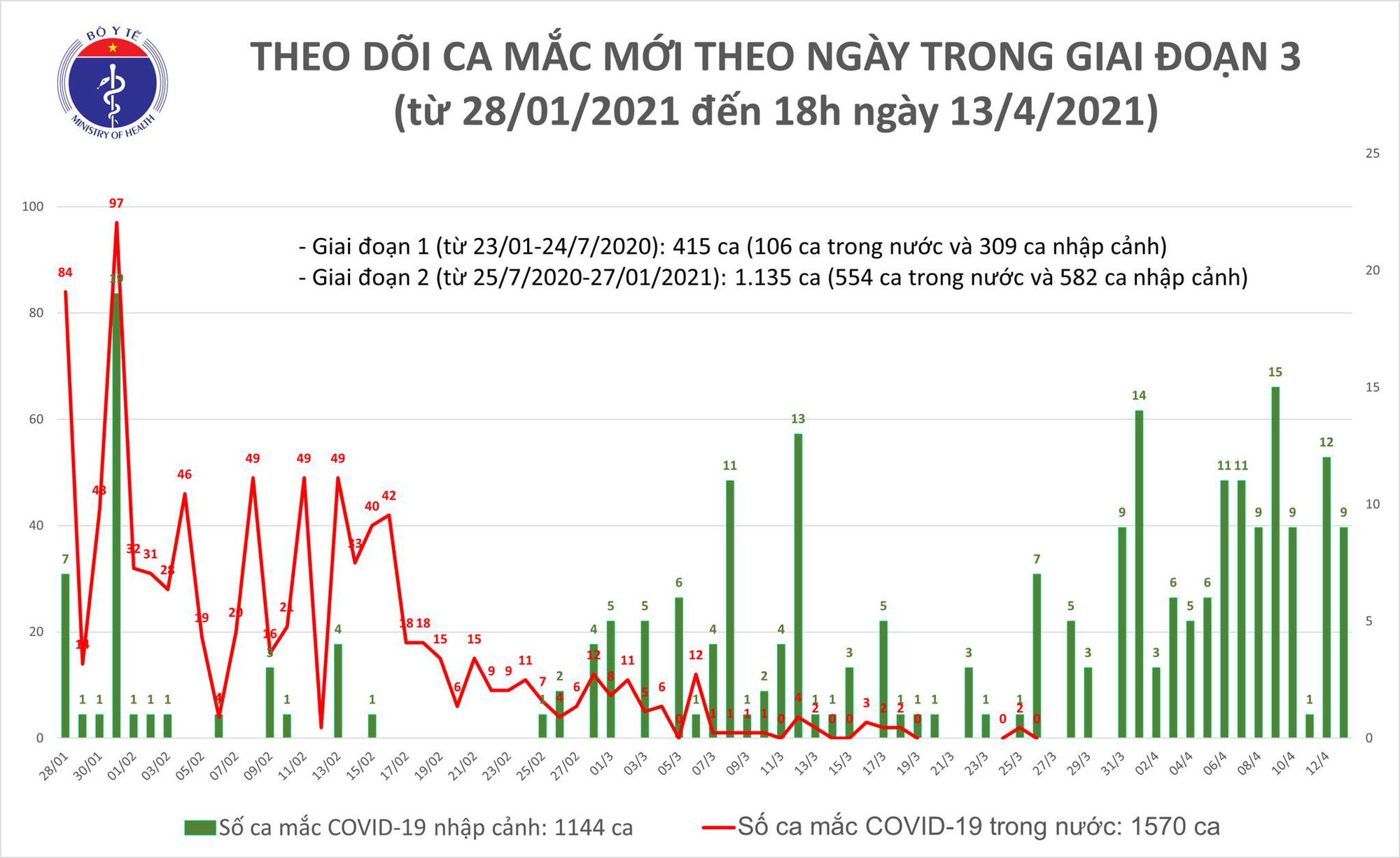 Chiều 13/4, có 7 ca mắc Covid-19 tại Bến Tre, Kiên Giang và Đà Nẵng - Ảnh 1.