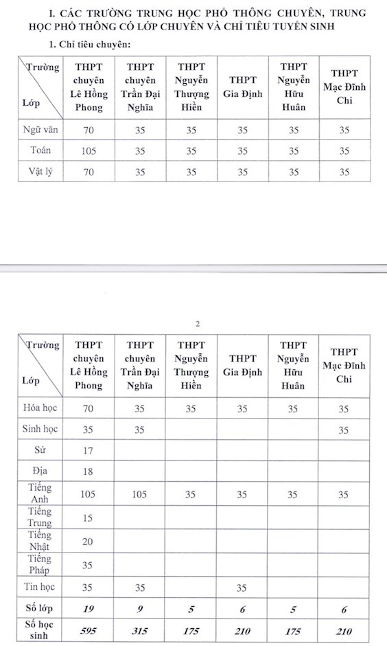 TP.HCM: Chỉ tiêu tuyển sinh vào lớp 10 tại trường chuyên, lớp chuyên tăng nhẹ - Ảnh 1.