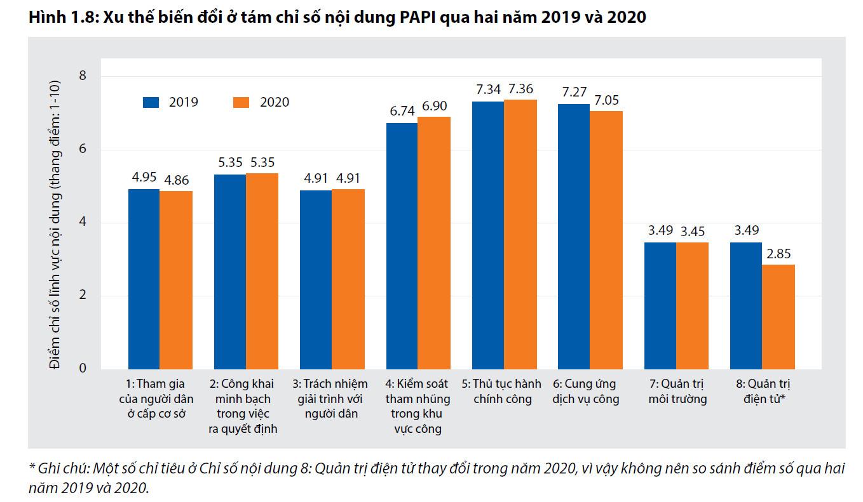 PAPI 2020: Nhiều người dân phải trả thêm phí để hoàn tất giấy chứng nhận quyền sử dụng đất trong năm 2020 - Ảnh 1.