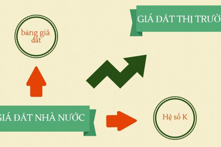 7 căn cứ phân biệt khung giá đất, bảng giá đất và giá đất cụ thể - Ảnh 1.
