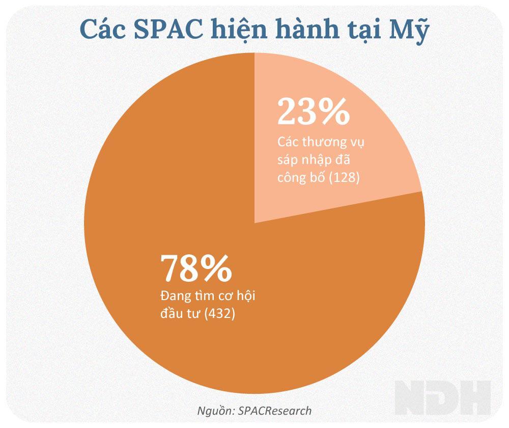 Niêm yết sàn ngoại: SPAC có gì khác? - Ảnh 4.