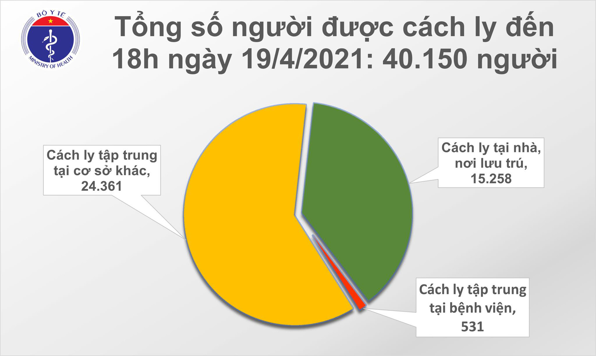 Chiều 19/4 có 6 ca Covid-19 mới gồm  2 người Ân độc và 4 người Việt - Ảnh 2.