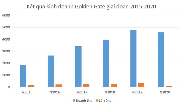 Chủ chuỗi Vuvuzela, Gogi, Kichi-Kichi chỉ lãi 1/5 so với năm ngoái - Ảnh 1.