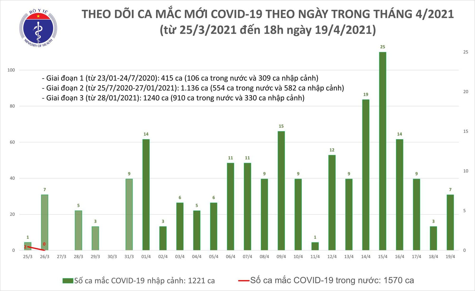 Chiều 19/4 có 6 ca Covid-19 mới gồm  2 người Ân độc và 4 người Việt - Ảnh 1.