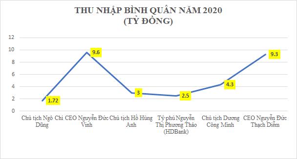 Bỏ xa Vietcombank, BIDV và VietinBank, sếp ngân hàng tư nhân thu nhập có thể lên tới 9 tỷ đồng/năm? - Ảnh 3.