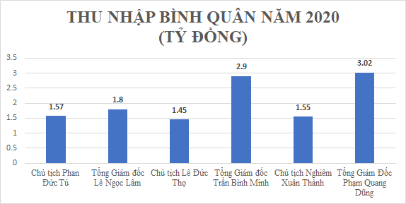 Bỏ xa Vietcombank, BIDV và VietinBank, sếp ngân hàng tư nhân thu nhập có thể lên tới 9 tỷ đồng/năm? - Ảnh 5.