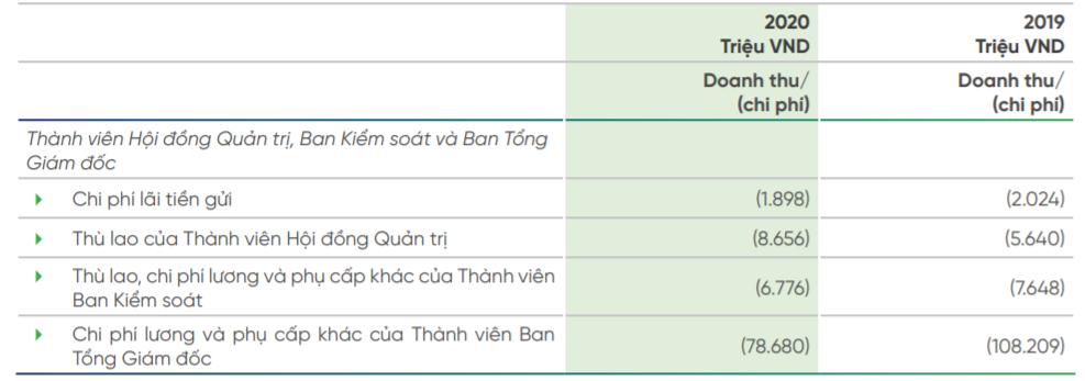 Bỏ xa Vietcombank, BIDV và VietinBank, sếp ngân hàng tư nhân thu nhập có thể lên tới 9 tỷ đồng/năm? - Ảnh 1.
