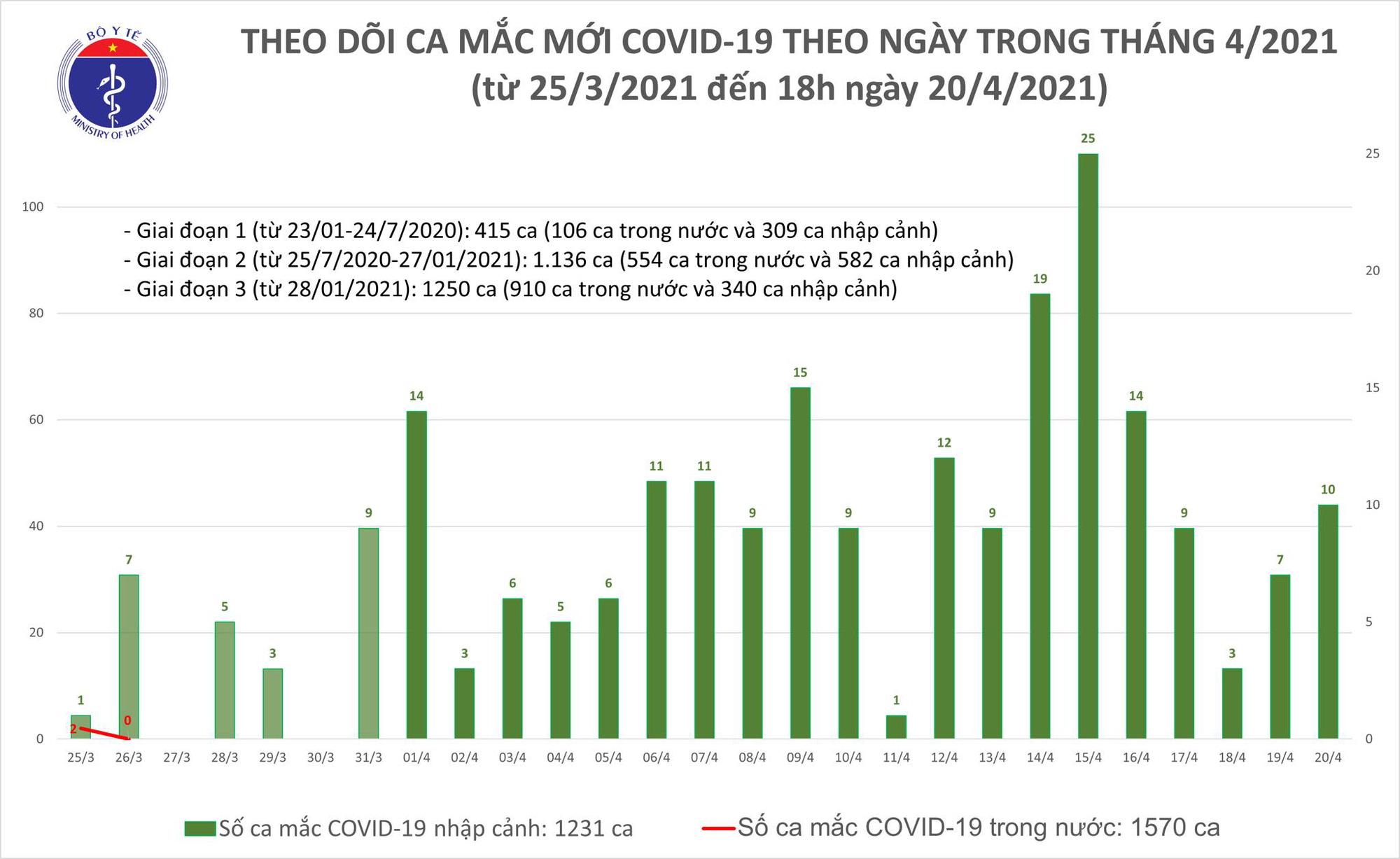Phát hiện thêm 10 ca Covid-19 mắc mới trong chiều 20/4 - Ảnh 2.