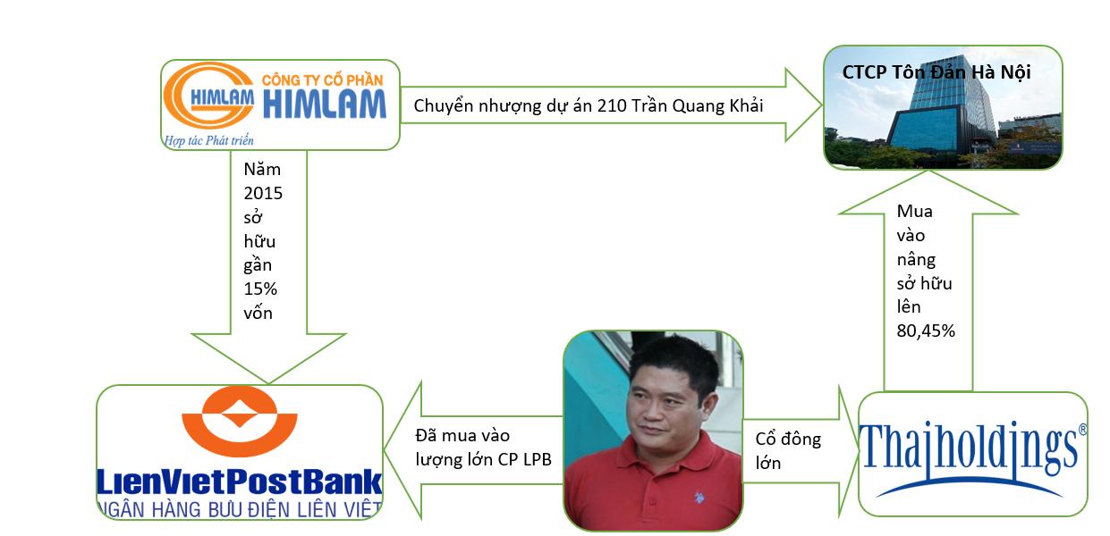 """Mối quan hệ giữa """"tay ba"""" Bầu Thuỵ, Him Lam của gia đình ông Dương Công Minh và LienVietPostBank - Ảnh 1."""
