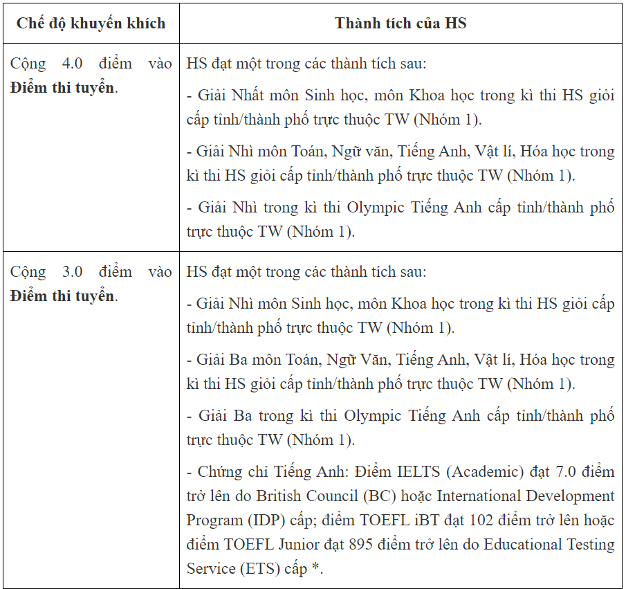 """Trường """"hot"""" ở Hà Nội - Trường THPT Nguyễn Tất Thành bỏ tuyển thẳng thí sinh có IELTS - Ảnh 2."""