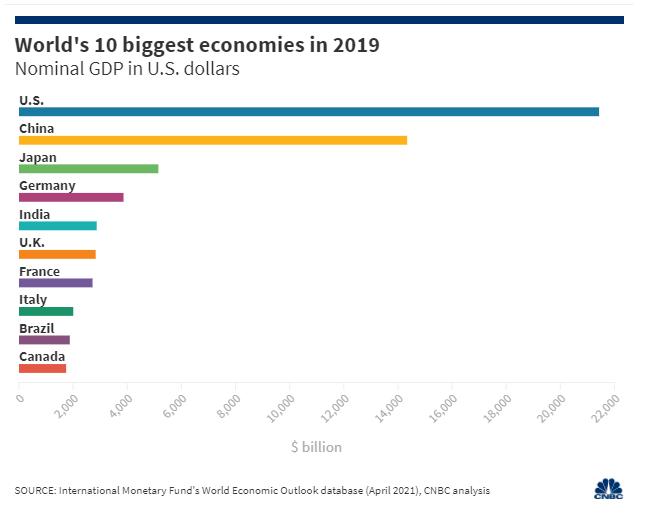 BXH các nền kinh tế lớn nhất thế giới biến động lớn vì đại dịch - Ảnh 1.