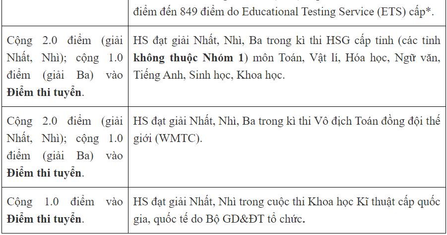 """Trường """"hot"""" ở Hà Nội - Trường THPT Nguyễn Tất Thành bỏ tuyển thẳng thí sinh có IELTS - Ảnh 4."""