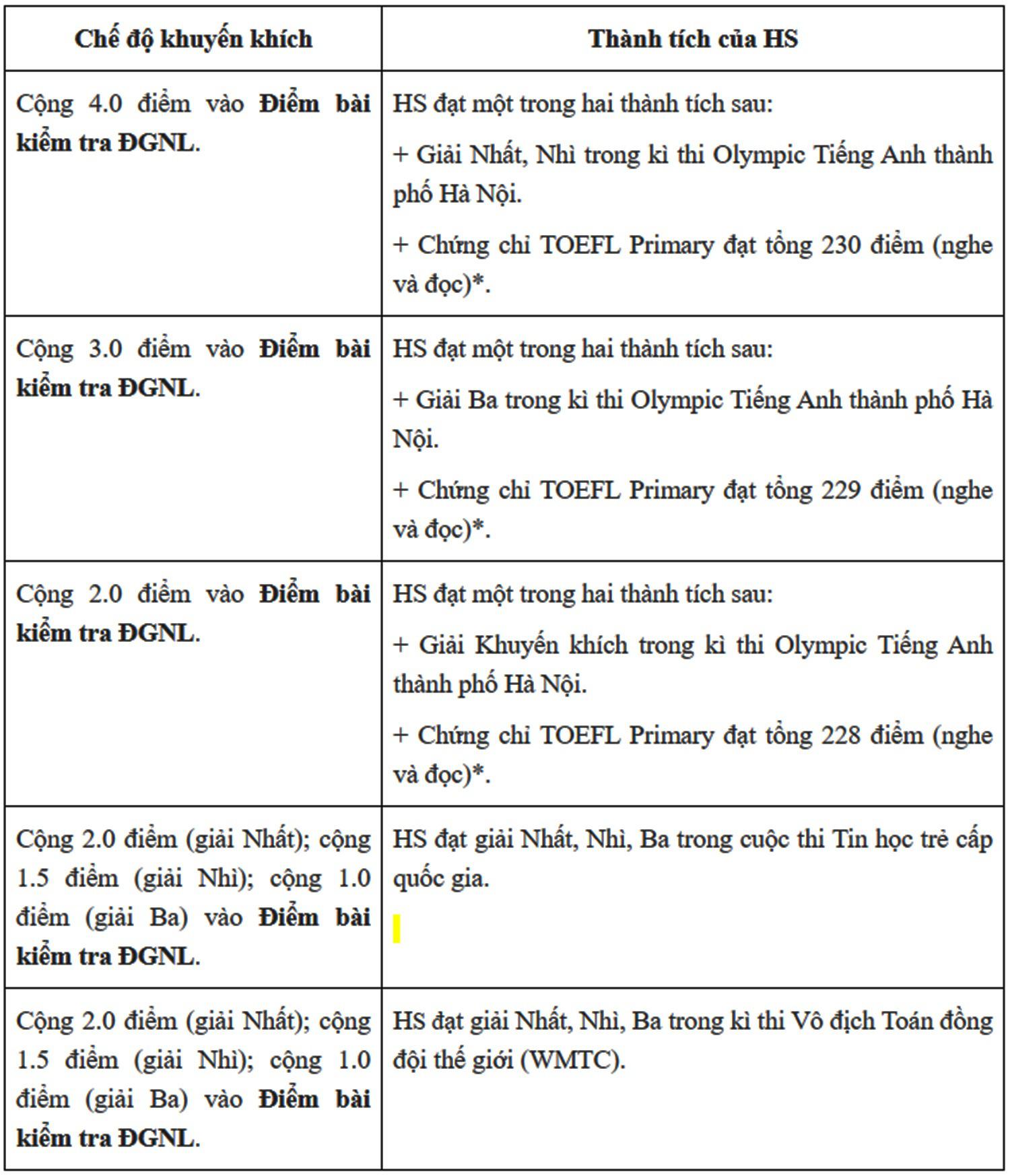 """Trường """"hot"""" ở Hà Nội - Trường THPT Nguyễn Tất Thành bỏ tuyển thẳng thí sinh có IELTS - Ảnh 1."""