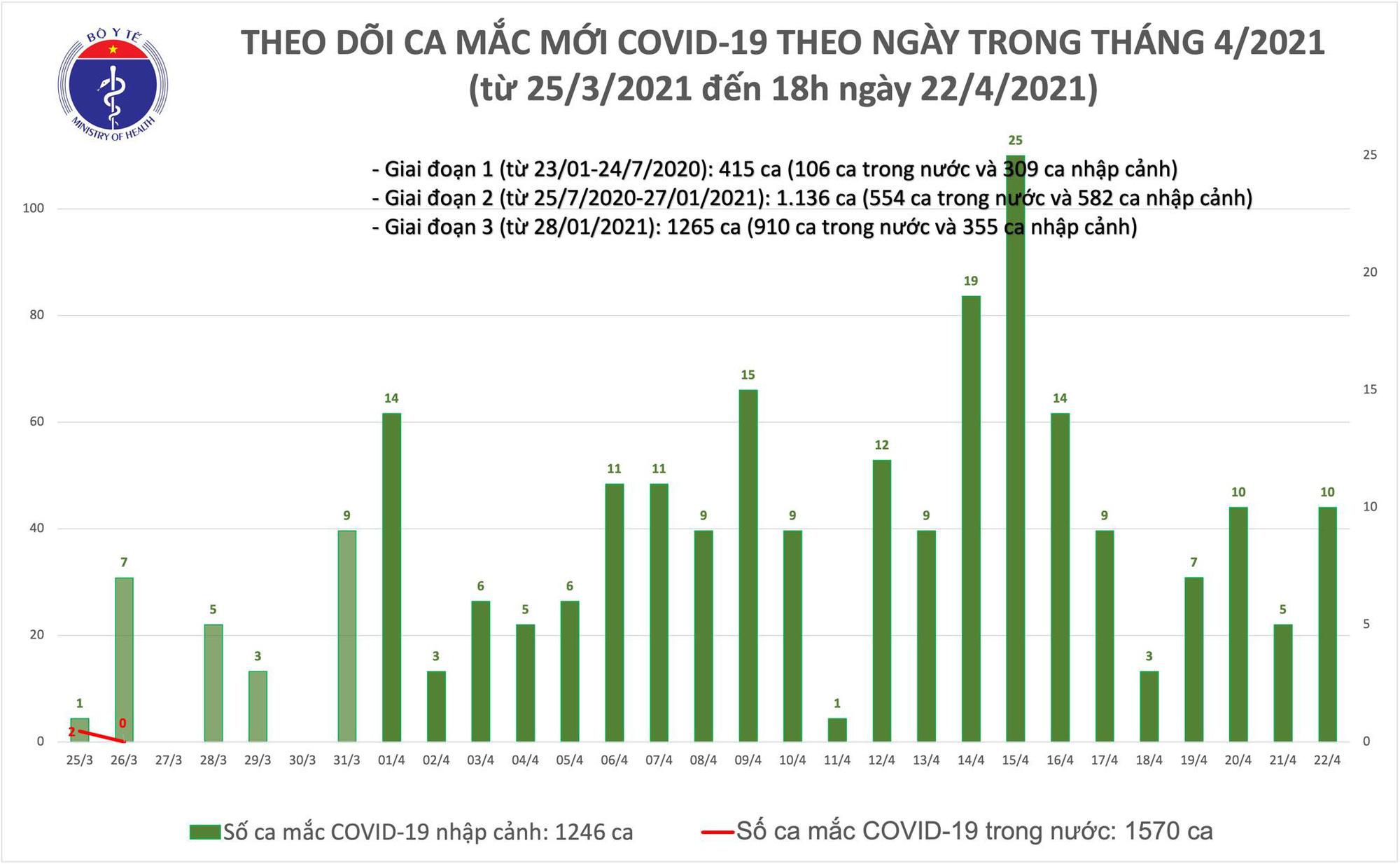 Thêm 4 ca Covid-19, Việt Nam hỗ trợ Campuchia chống dịch - Ảnh 1.
