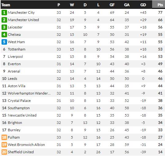 Man City ngược dòng Aston Villa, Guardiola hết lời ca ngợi 1 người - Ảnh 3.