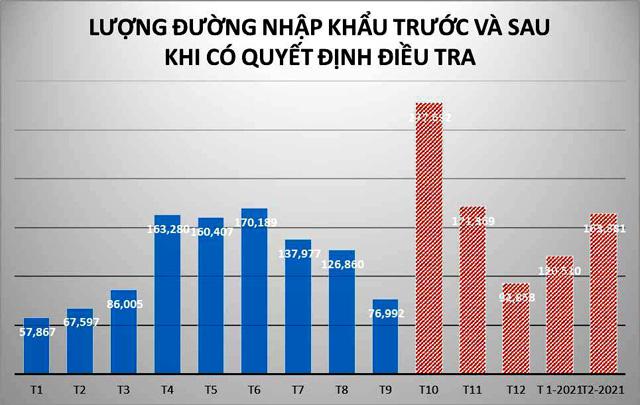 Lượng đường nhập khẩu trước và sau khi có Quyết định điều tra. VSSA